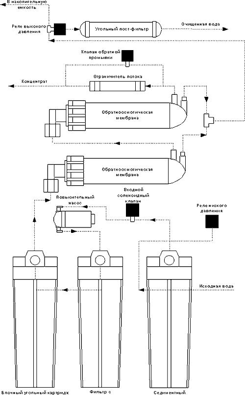 AquaPro ARO-200 GPD