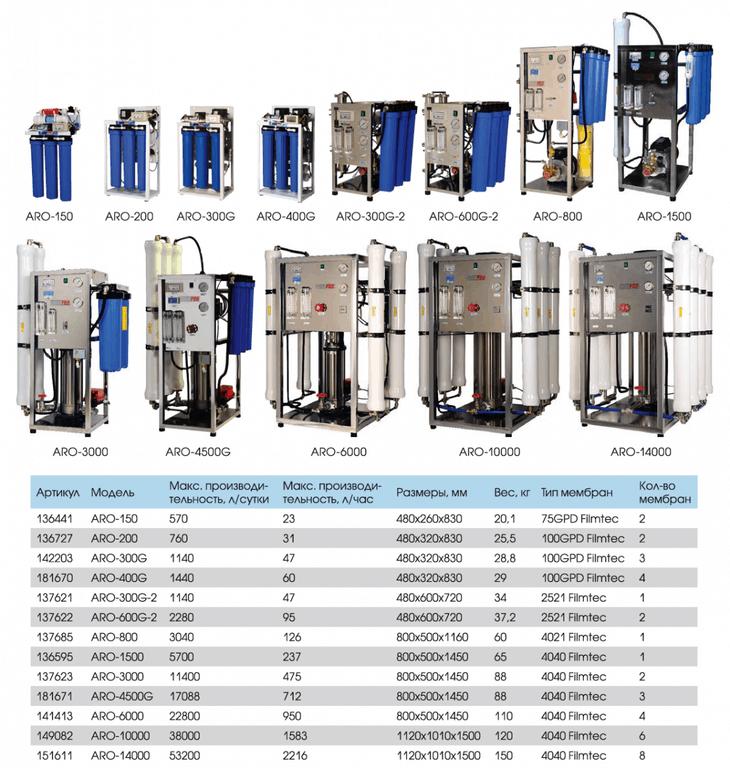 AquaPro ARO-200 GPD и другие системы обратного осмоса