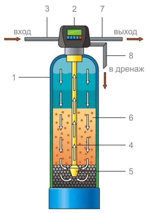 фильтр для воды от железа SLT FE13-F71B1